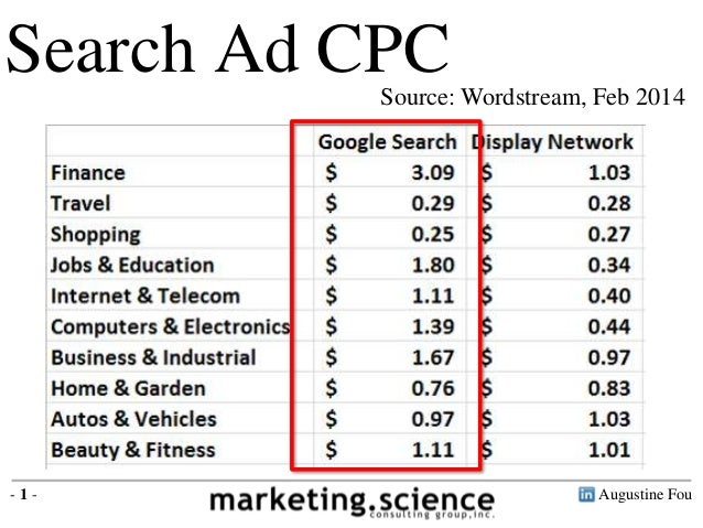 Augustine Fou- 1 - Search Ad CPCSource: Wordstream, Feb 2014 Search ad CPC ranges from $0.29 - $3.09