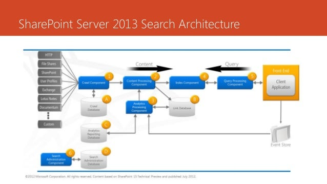 Sharepoint server 2013 search architecture for Architect search