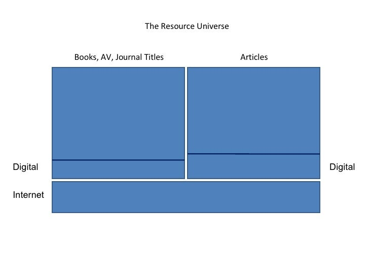 Books, AV, Journal Titles Articles The Resource Universe Digital Digital Internet