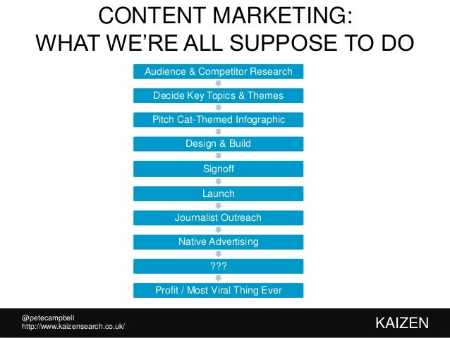 @petecampbell KAIZENhttp://www.kaizensearch.co.uk/ CONTENT MARKETING: WHAT WE'RE ALL SUPPOSE TO DO Audience & Competitor R...