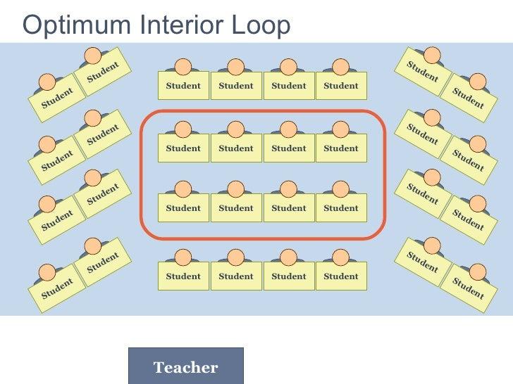 Optimum Interior   Loop Teacher Student Student Student Student Student Student Student Student Student Student Student St...