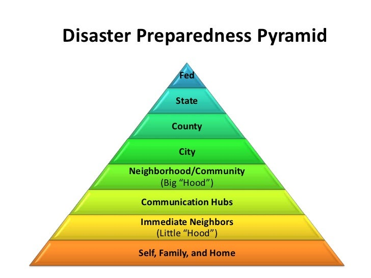 Disaster Preparedness Pyramid<br />
