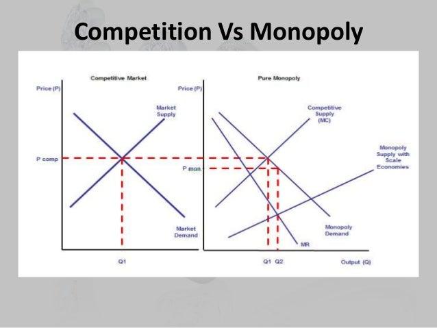 Single Price Vs Natural Monopoly