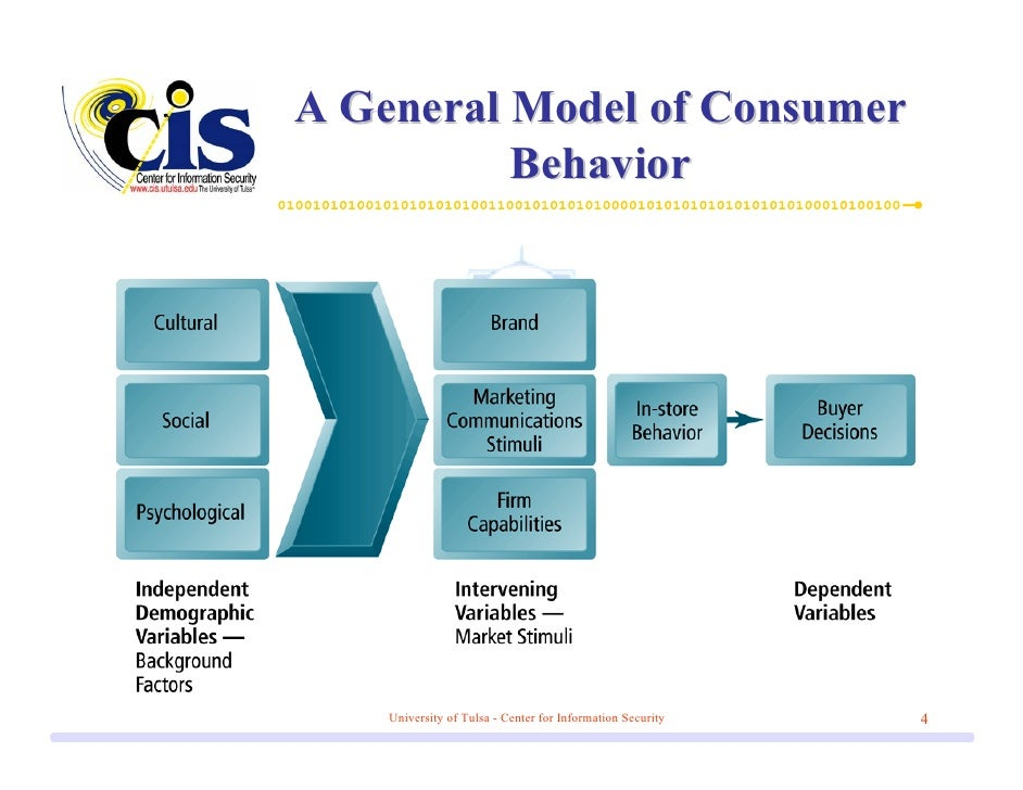 consumer behaviour on laptops Consumer behavior on purchase of laptop - download as word doc (doc / docx), pdf file (pdf), text file (txt) or read online.