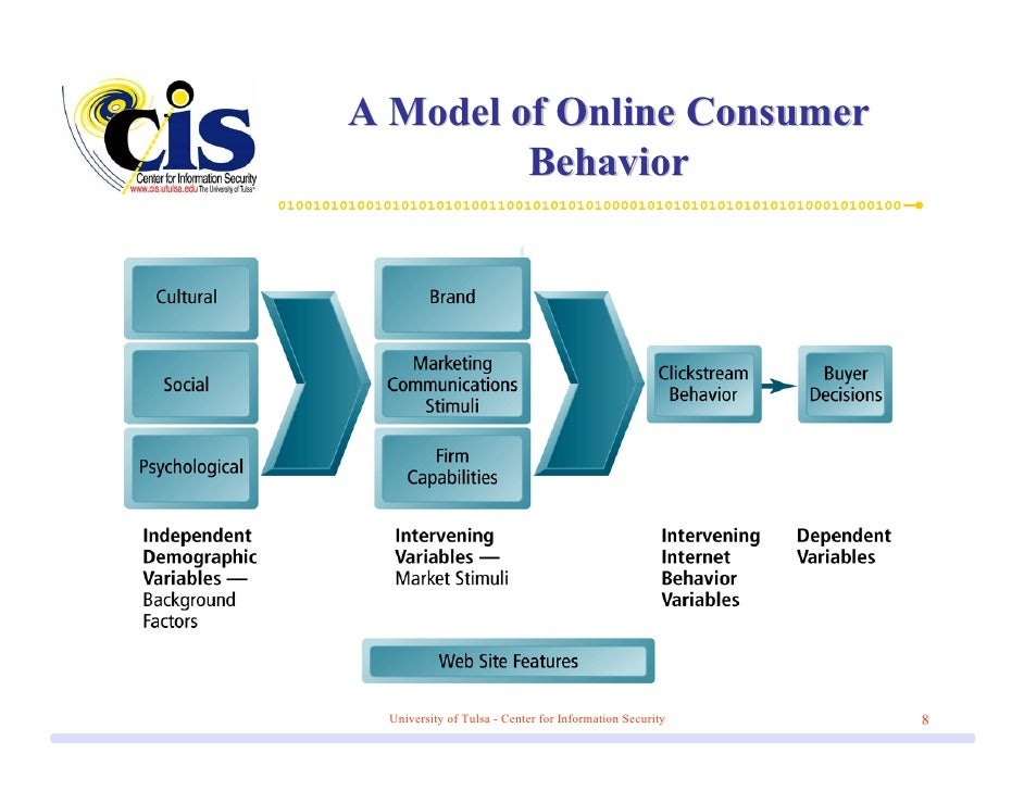 hawkins consumer behavior model Module - 5 consumer behavior sangeeta sahney assistant professor bettman, in the 1970s introduced a consumer behavior model that bases itself on the.