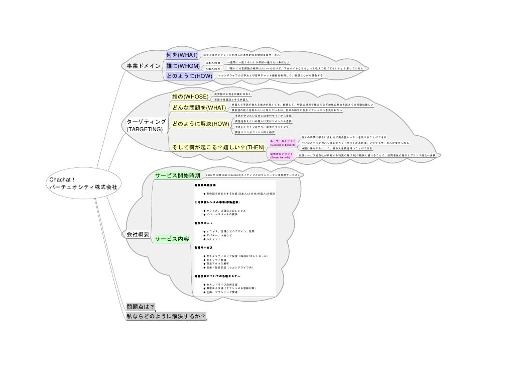 Second Life Case Study(Japanese) --- Chachat by VirtuoCity