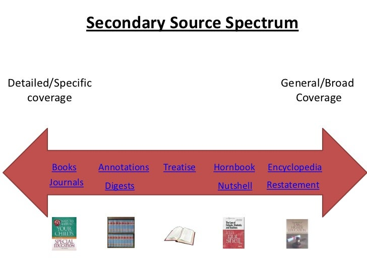 Secondary Source Spectrum<br />General/Broad <br />Coverage<br />Detailed/Specific<br />coverage<br />Treatise<br />Encycl...