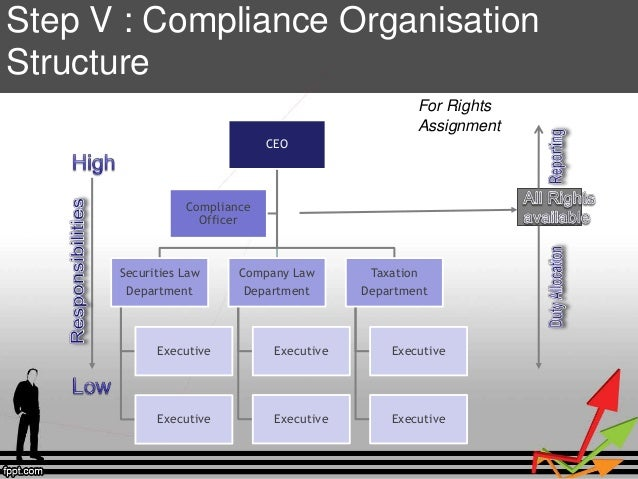How To Begin Secretarial Audit Compliance Of All