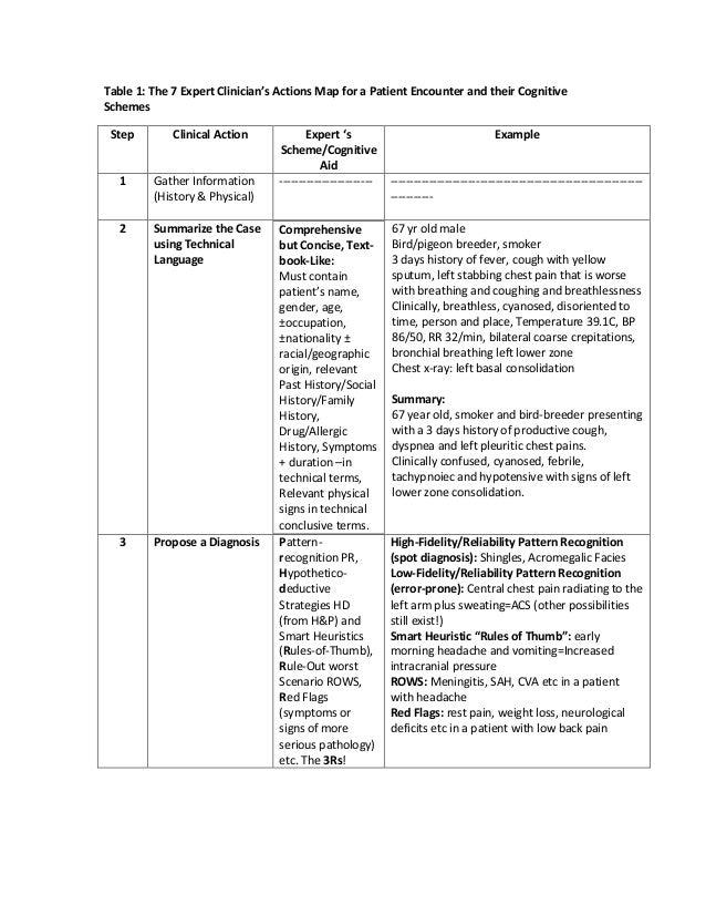 Secrets of Expert Clinicians: Schemes/Cognitive Aids for Decision Making