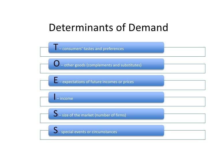 "determinant of demand for amul Michael porter's ""five forces"" model summary and interpretation by prof tony lima february 25, 2006  elasticity of demand and the less bargaining power buyers have  rivalry determinants [with other firms in the industry] industry growth is the speed at which the market is growing rapidly growing markets provide less incentive for."