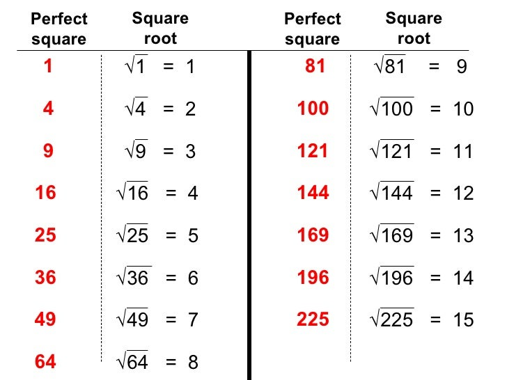 perfect square square root 1 1 1 4 4 2