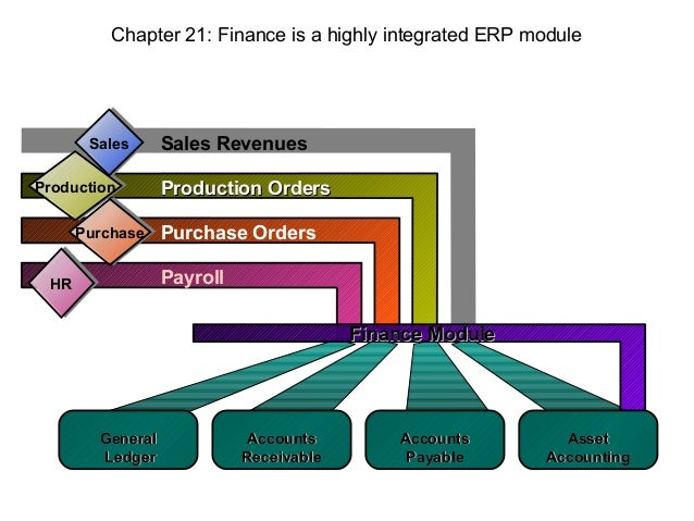 Section 3   chapter 21 - financial management - teaching aid
