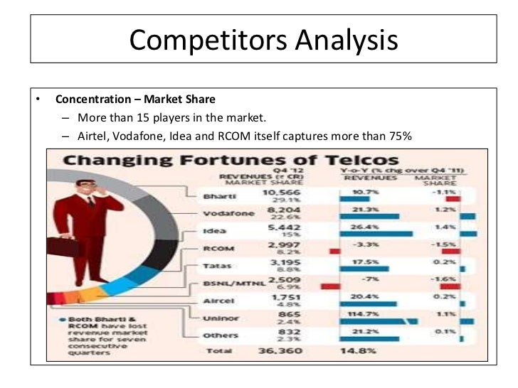 competitor analysis of airtel It explains why a competitive profile matrix (cpm) is an easy way to better understand your competitors and external environment  the analysis also reveals.