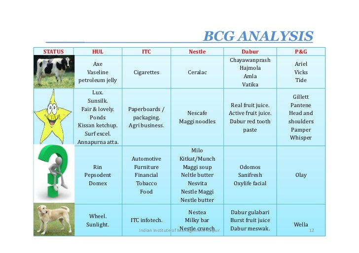 sunsilk pentene lifebuoy and head sholder bcg matrix A bcg matrix helps organizations figure out which areas of their business  deserve more resources and investment.