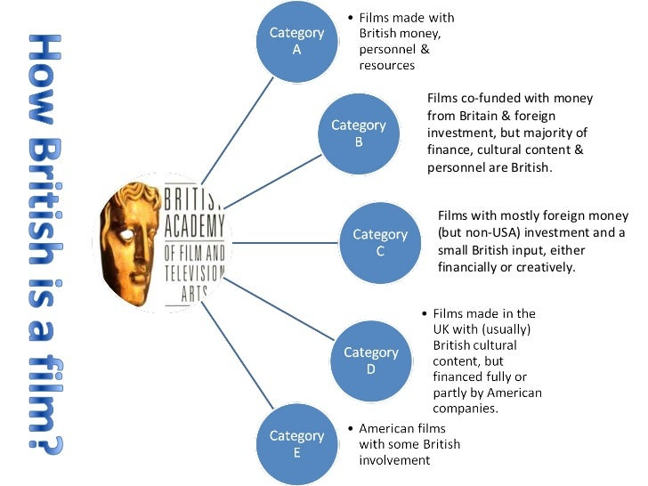 Films co-funded with money from Britain & foreign investment, but majority of finance, cultural content & personnel are Br...