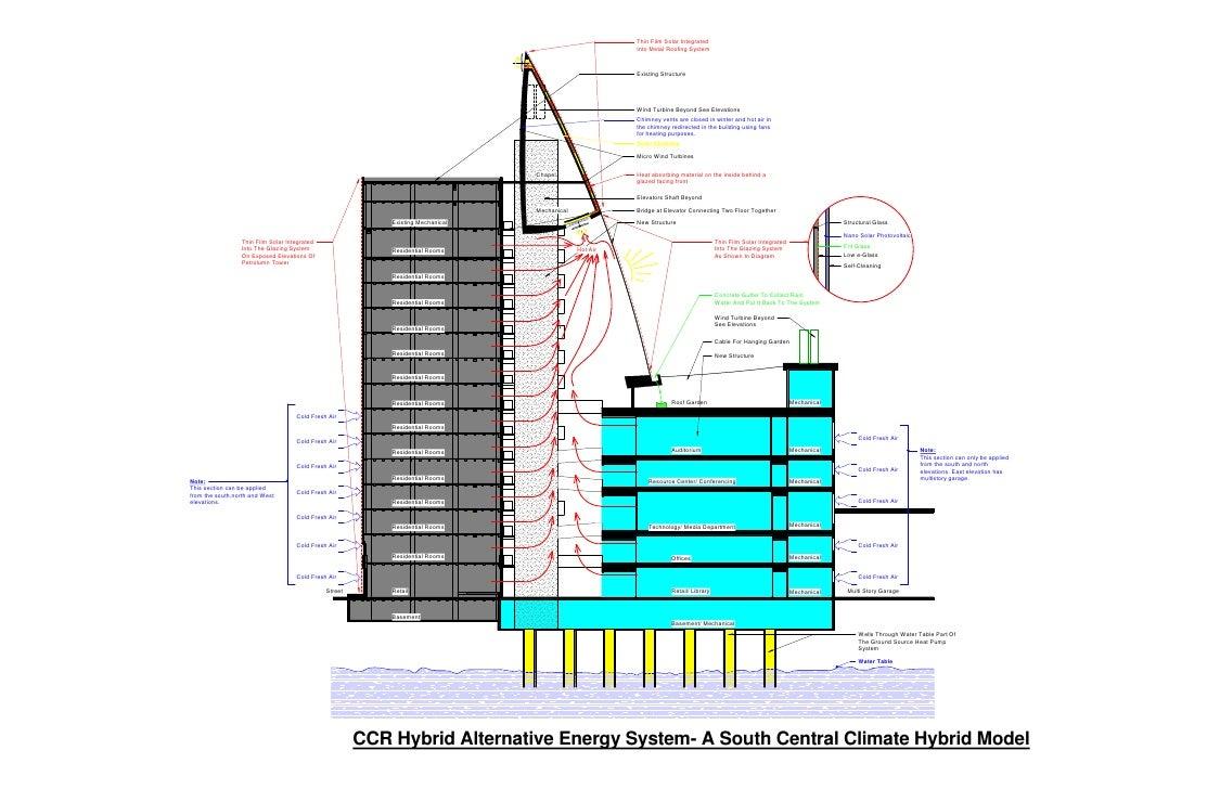 Section For Ccr Hybrid Alternative Energy System