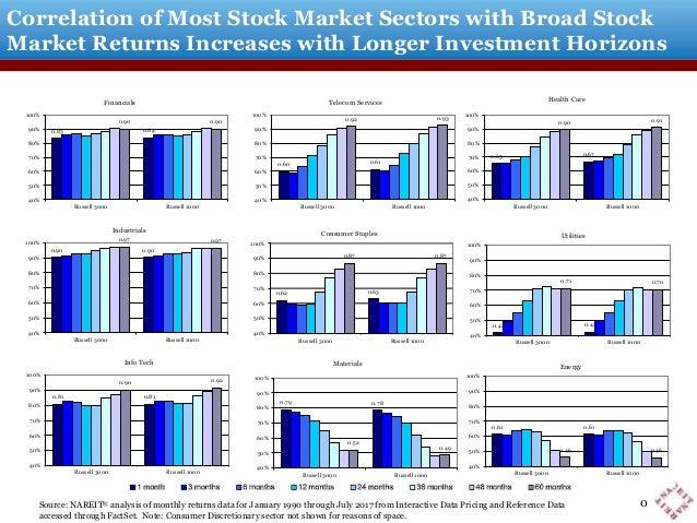 0.61 0.62 0.55 0.52 40% 50% 60% 70% 80% 90% 100% Dow Jones US Total Stock Market S&P 500 Energy 0.43 0.44 0.71 0.69 40% 50...