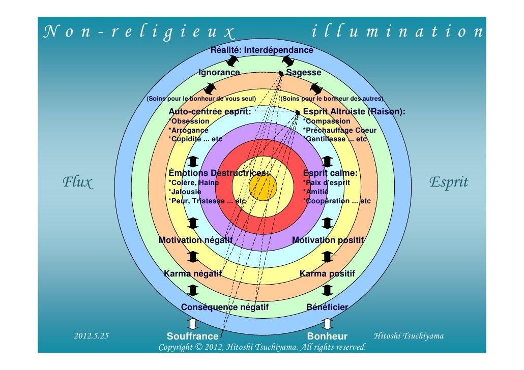 Non-religieux                                                  illumination                                   Réalité: Int...
