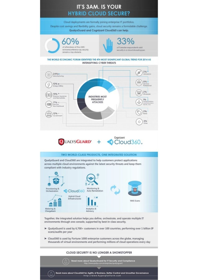 SecureApp by Qualys and Cloud360 - Infographic