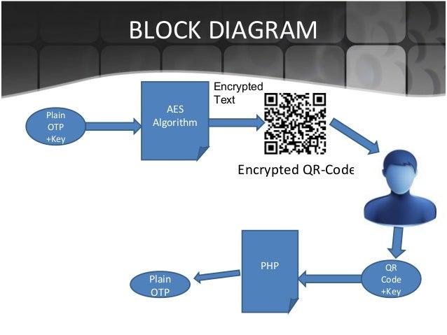 qr Code Algorithm Key Aes Algorithm qr Code