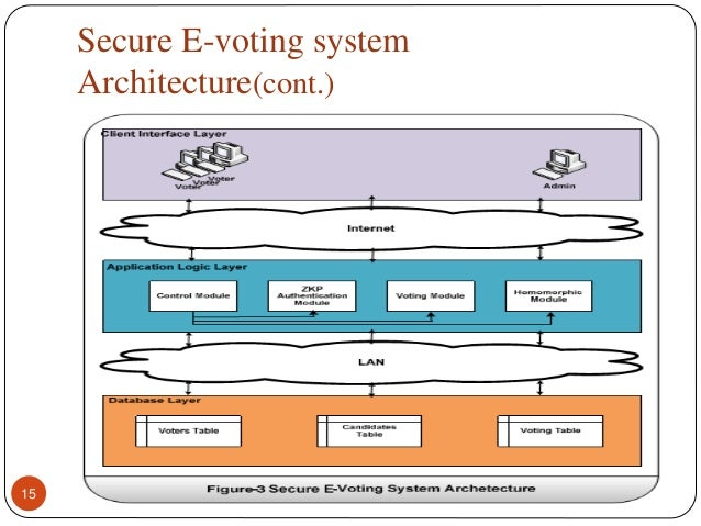 e voting system With a paper-based system, the electronic component is usually a tabulation  device this means that votes are counted on an electronic system, which is  much.