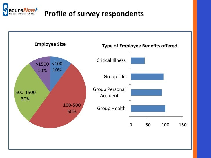 benefits of a survey
