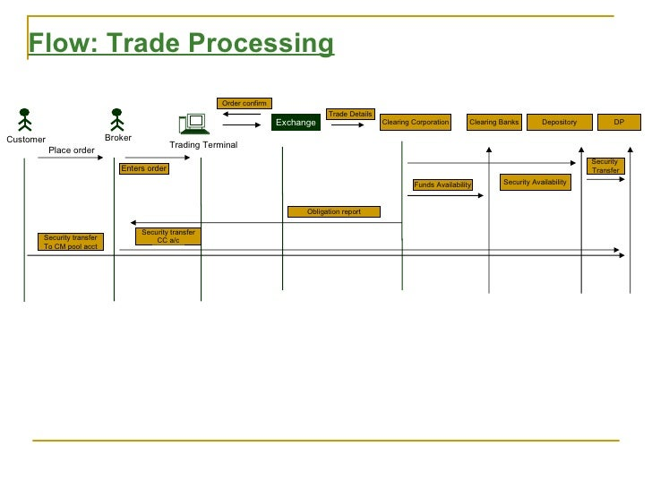 Trade finance processing system