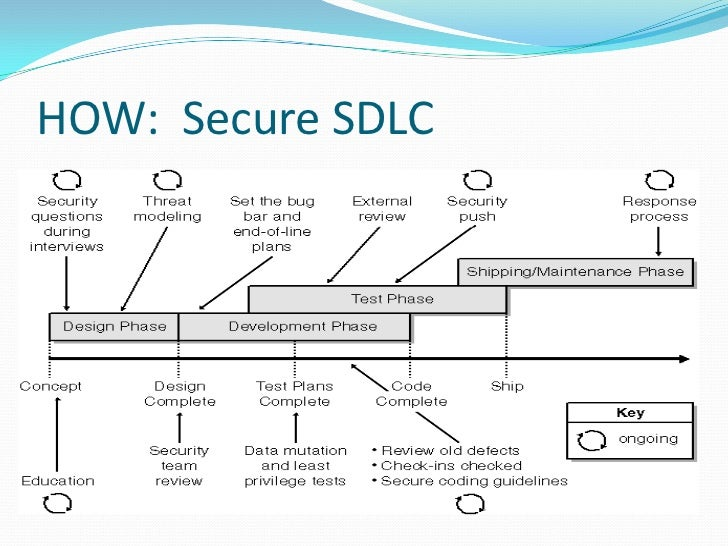 secure sdlc Today's cyberspace has become a dangerous place for individuals and businesses vulnerabilities are exploited using sophisticated malware and complex.
