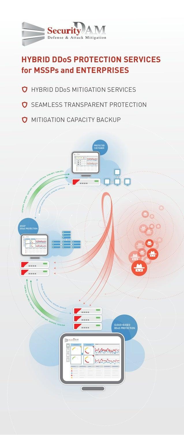 HYBRID DDoS MITIGATION SERVICES SEAMLESS TRANSPARENT PROTECTION MITIGATION CAPACITY BACKUP HYBRID DDoS PROTECTION SERVICES...