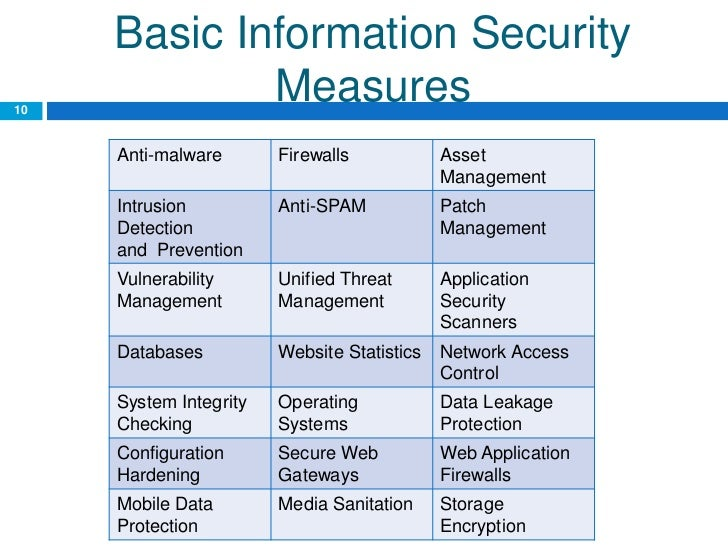 Security Metrics Program