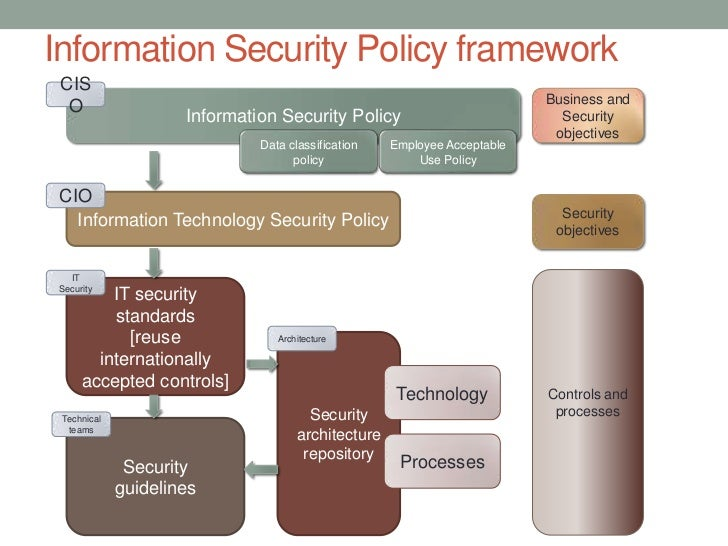 Security Policy Security Policy Framework