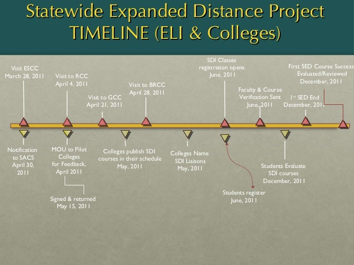 Statewide Expanded Distance Project TIMELINE (ELI & Colleges) MOU to Pilot Colleges for Feedback, April 2011 Visit to GCC ...