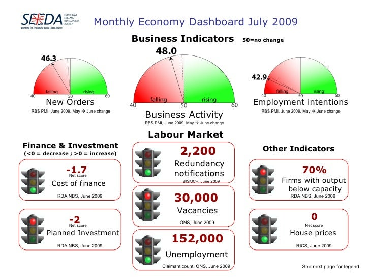 Monthly Economy Dashboard July 2009 Business Indicators 50=no change Labour Market Finance & Investment (<0 = decrease ; >...