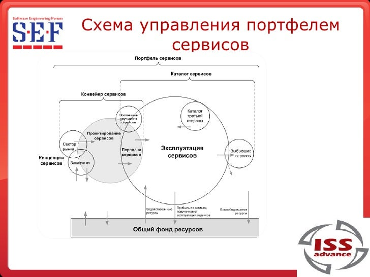 12. Схема управления