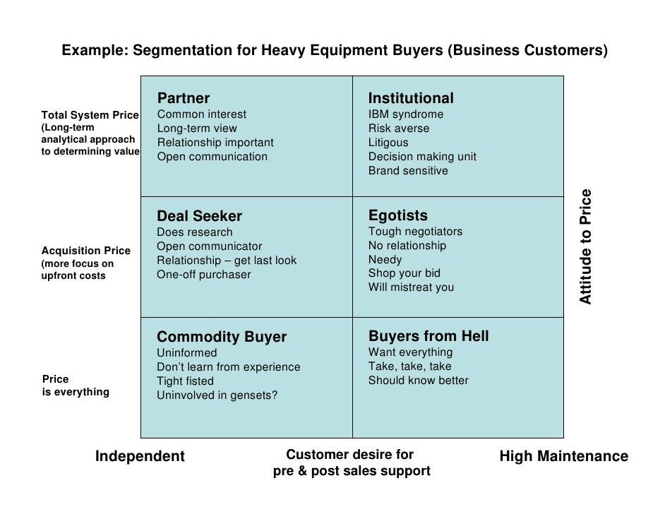 Example Segmentation for  B2b Market Segmentation