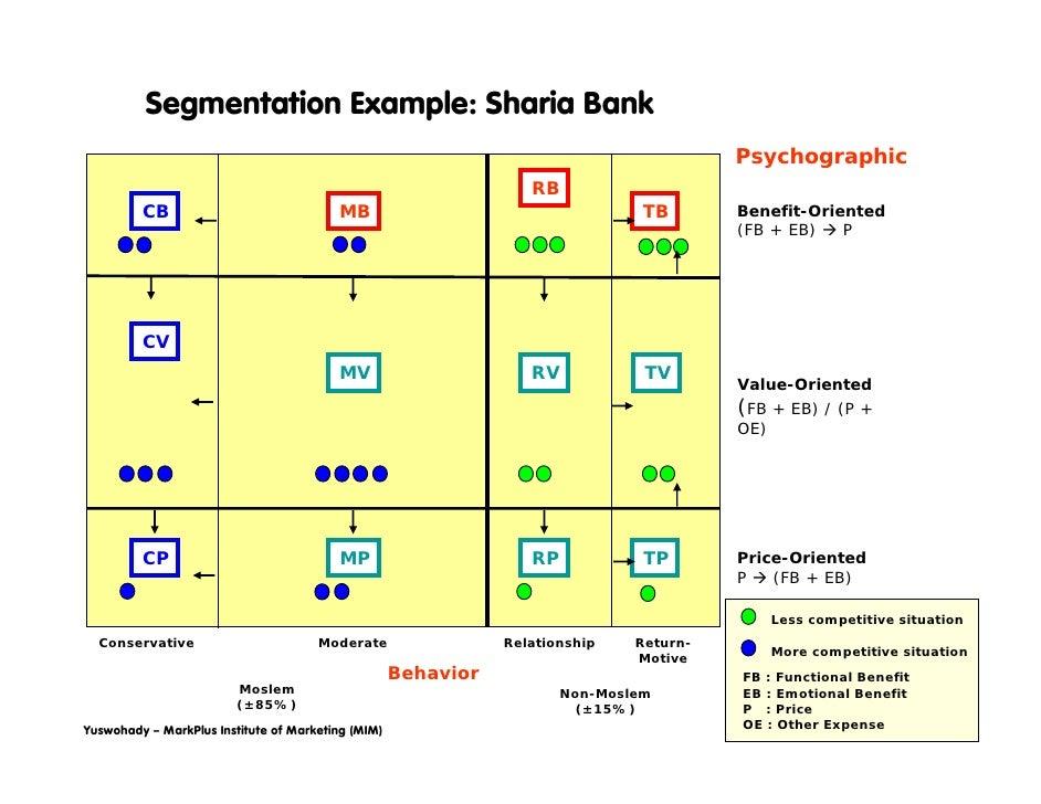 Segmentation Sharia Bank