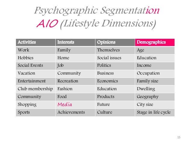 aio activity interest opinion Gaya hidup aio (activity, interest, opinion) psikografik (psychographic) adalah ilmu tentang pengukuran dan pengelompokkan gaya hidup konsumen (kotler, 2002, p 193.