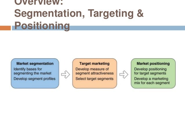 segmenting targeting positioning Businesses may not be in a position to satisfy all of their customers, every time it  may prove difficult to meet the exact requirements of each individual customer.