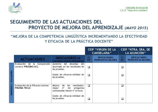 """CONSEJERÍA DE EDUCACIÓN C.E.I.P. """"Virgen de la Candelaria"""" SEGUIMIENTO DE LAS ACTUACIONES DEL PROYECTO DE MEJORA DEL APREN..."""