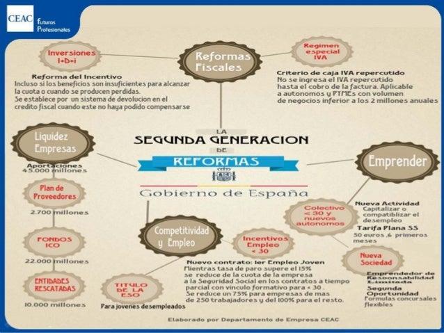 Resultado de imagen de rEFORMA DE sEGUNDA gENERACIÓN
