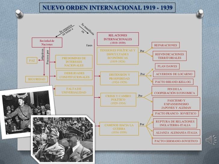 NUEVO ORDEN INTERNACIONAL 1919 - 1939                                                               RELACIONES            ...