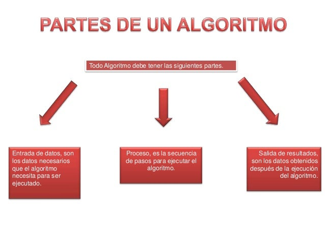 Partes de un Algoritmo
