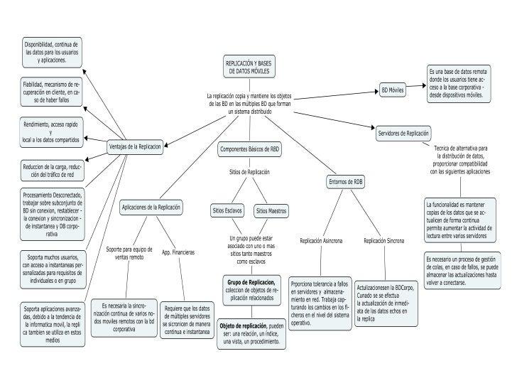 Replicación y Bases de datos Móviles