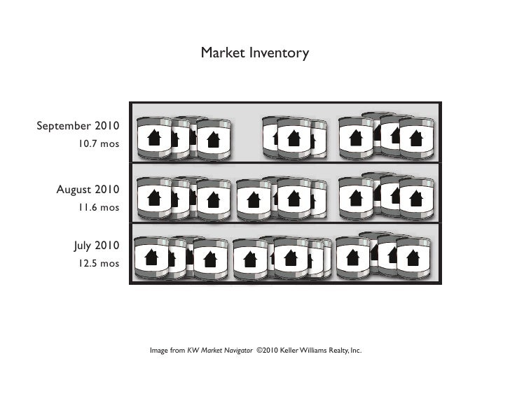 Market InventorySeptember 2010       10.7 mos   August 2010       11.6 mos      July 2010       12.5 mos                  ...