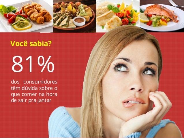 Você sabia?  81%  dos consumidores têm dúvida sobre o que comer na hora de sair pra jantar