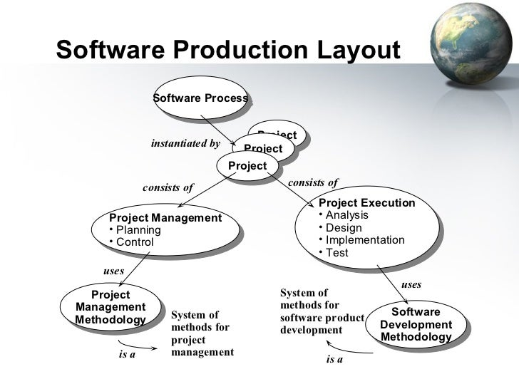Software Production Layout                 Software Process                  Software Process                             ...