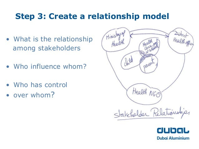 stakeholder value relationship model A strategic organisation-stakeholder relationship-building model: an external organisational-orientated perspective abstract to fill the gap in existing literature to.