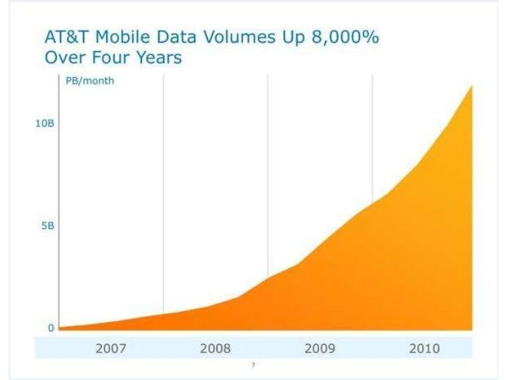Select Slides from the AT&T Briefing on T-Mobile Acquisition Mar 2011
