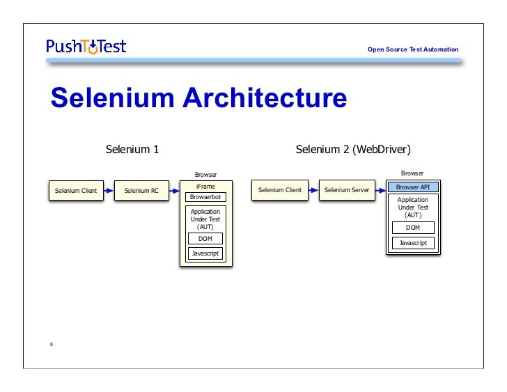 Selenium Basics Tutorial