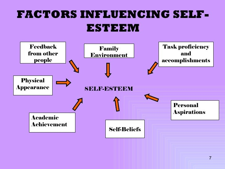advertisings affects on self esteem The study investigates consumers' responses to global positioning in advertising from the perspective of self it is suggested that consumers' attitudes toward the brand advertised through global positioning are influenced by their ideal selves and cosmopolitan orientations and these influences.